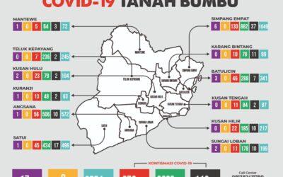 Taati Prokes Sebaran Covid-19 Meningkat, 25 Terkonfirmasi, Kasus Di Tanbu 3.554