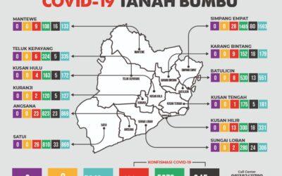 Update Perkembangan Covid-19, Di Kabupaten Tanah Bumbu.